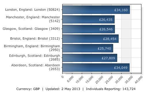 Уровень зарплаты в зависимости от города